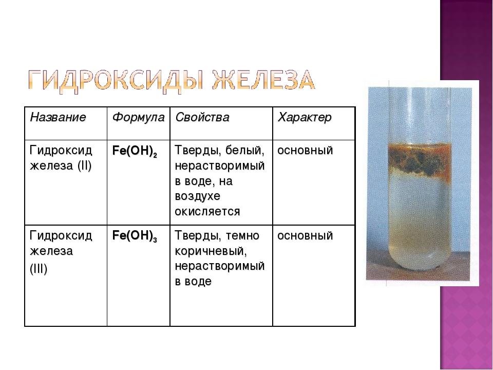НазваниеФормулаСвойстваХарактер Гидроксид железа (II)Fe(OH)2Тверды, белы...
