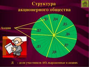 Структура акционерного общества Д - доли участников АО, выраженные в акциях Д