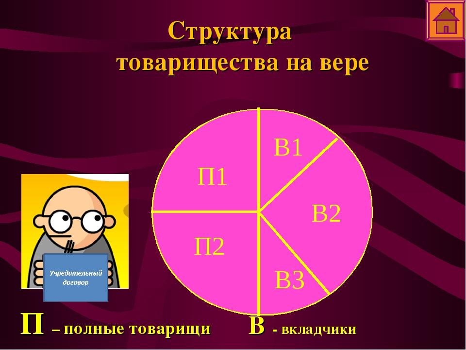 Структура товарищества на вере П – полные товарищи В - вкладчики П1 В2 В1 П2 В3