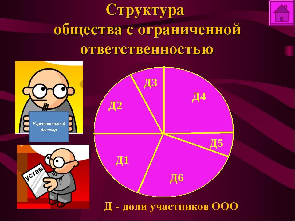 Структура общества с ограниченной ответственностью Д - доли участников ООО Д2...