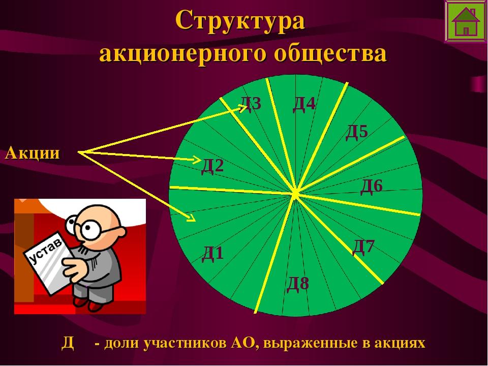 Структура акционерного общества Д - доли участников АО, выраженные в акциях Д...