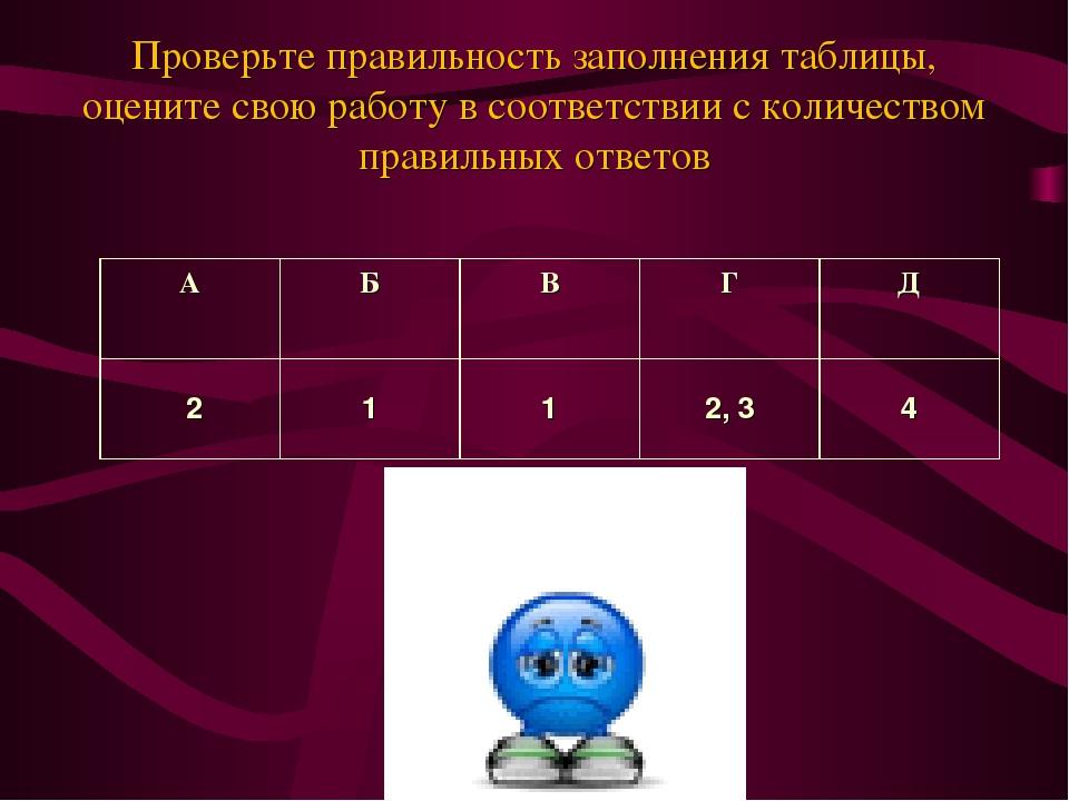 Проверьте правильность заполнения таблицы, оцените свою работу в соответствии...