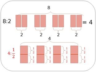 8:2 2 2 2 2 8 = 4 4