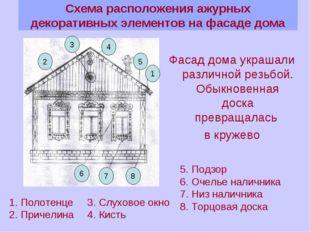 Схема расположения ажурных декоративных элементов на фасаде дома Фасад дома у