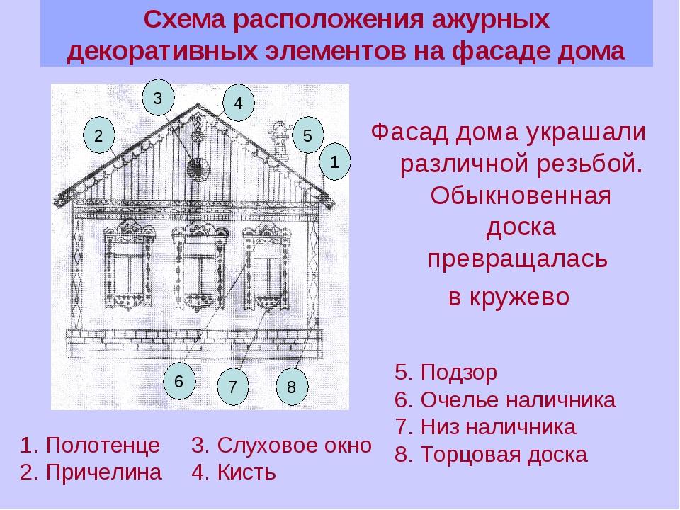 Схема расположения ажурных декоративных элементов на фасаде дома Фасад дома у...
