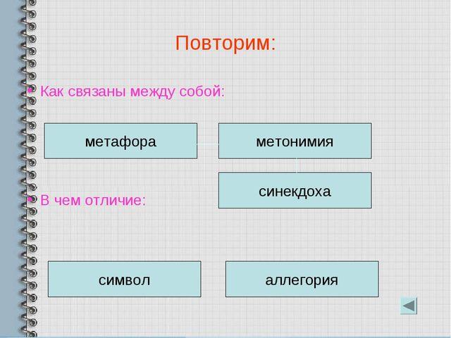 Повторим: Как связаны между собой: В чем отличие: метафора метонимия символ а...
