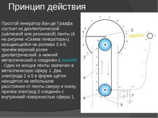 Принцип действия Простой генератор Ван де Граафа состоит из диэлектрической (