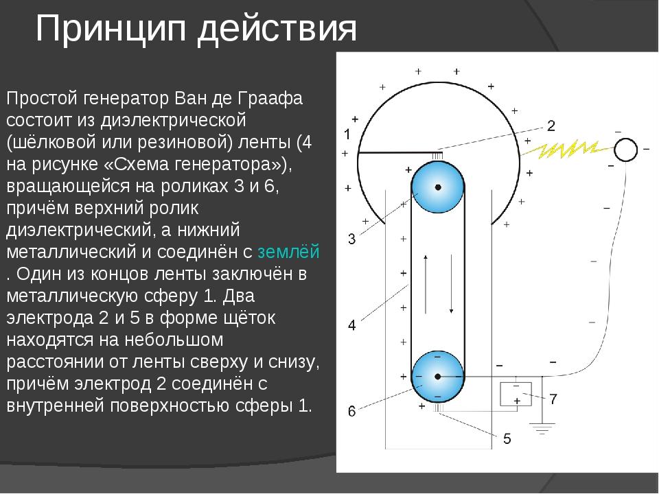 Принцип действия Простой генератор Ван де Граафа состоит из диэлектрической (...