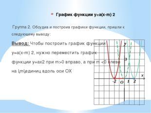 График функции у=а(х-m) 2 Группа 2. Обсудив и построив графики функции, пришл