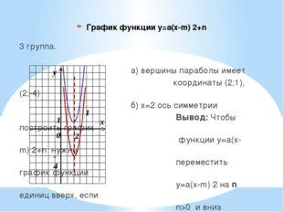 График функции у=а(х-m) 2+n 3 группа.  а) вершины параболы им