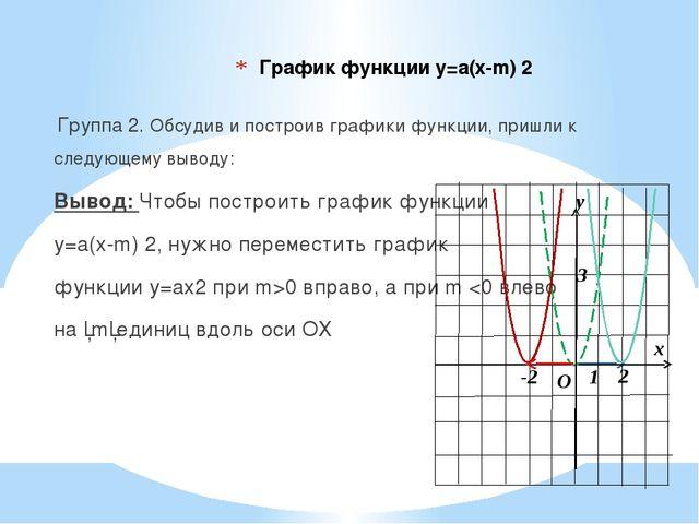 График функции у=а(х-m) 2 Группа 2. Обсудив и построив графики функции, пришл...
