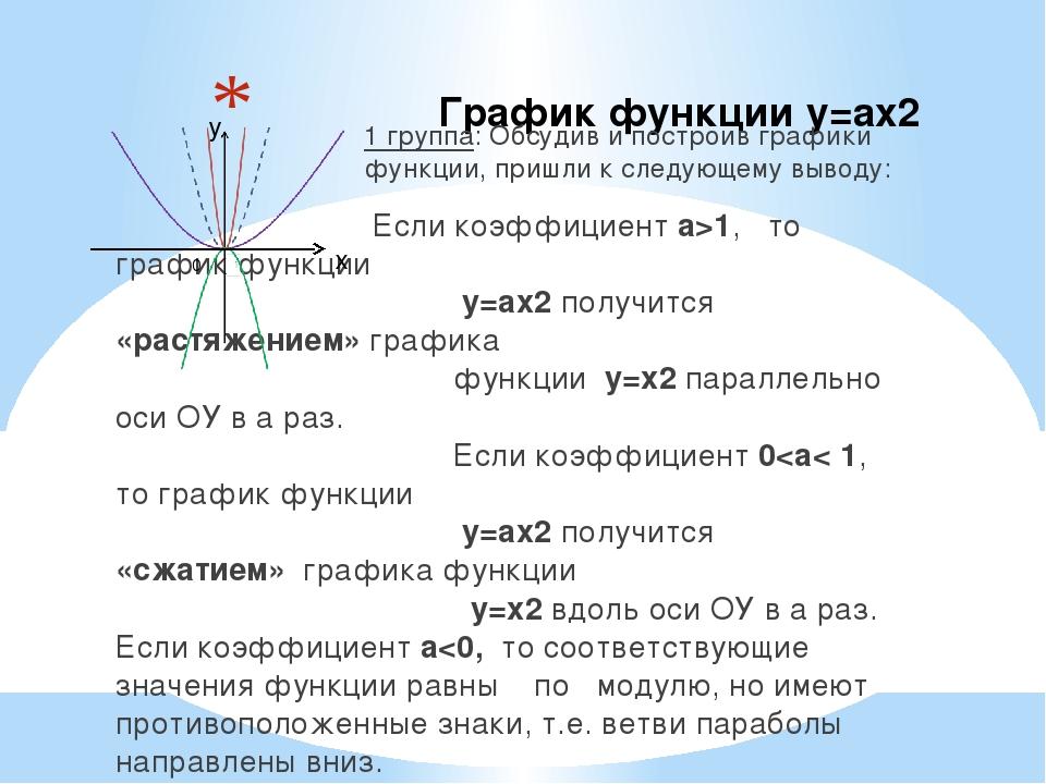 График функции у=ах2 1 группа: Обсудив и построив графики функции, пришли к...