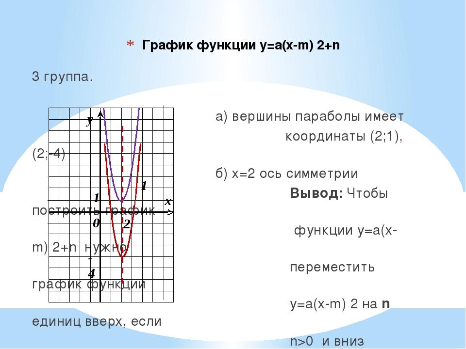 График функции у=а(х-m) 2+n 3 группа.  а) вершины параболы им...