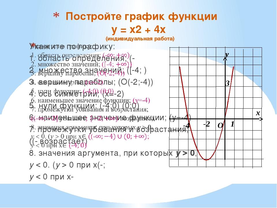 Постройте график функции y = x2 + 4x (индивидуальная работа) O x y 1 -2 3 -4