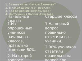 1. Знаете ли вы Фасиля Ахметова? 2. В какой деревне он родился? 3. Год рожден