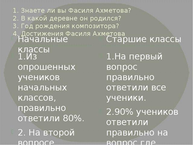 1. Знаете ли вы Фасиля Ахметова? 2. В какой деревне он родился? 3. Год рожден...