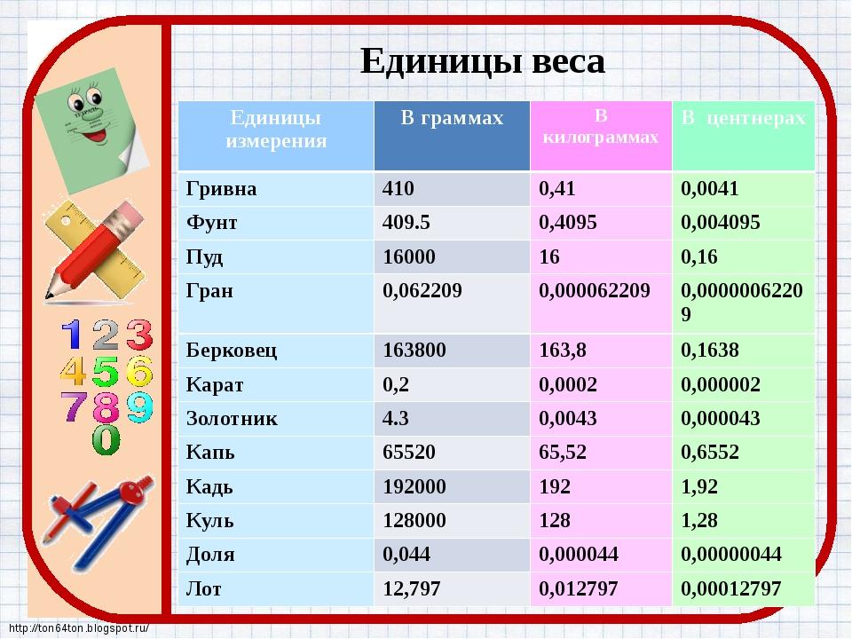 Единицы веса Единицы измерения В граммах Вкилограммах Вцентнерах Гривна 410 0...