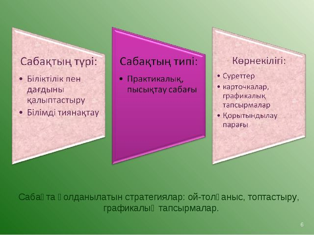 Сабақта қолданылатын стратегиялар: ой-толғаныс, топтастыру, графикалық тапсыр...