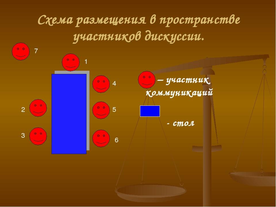 Схема размещения в пространстве участников дискуссии. – участник коммуникаций...