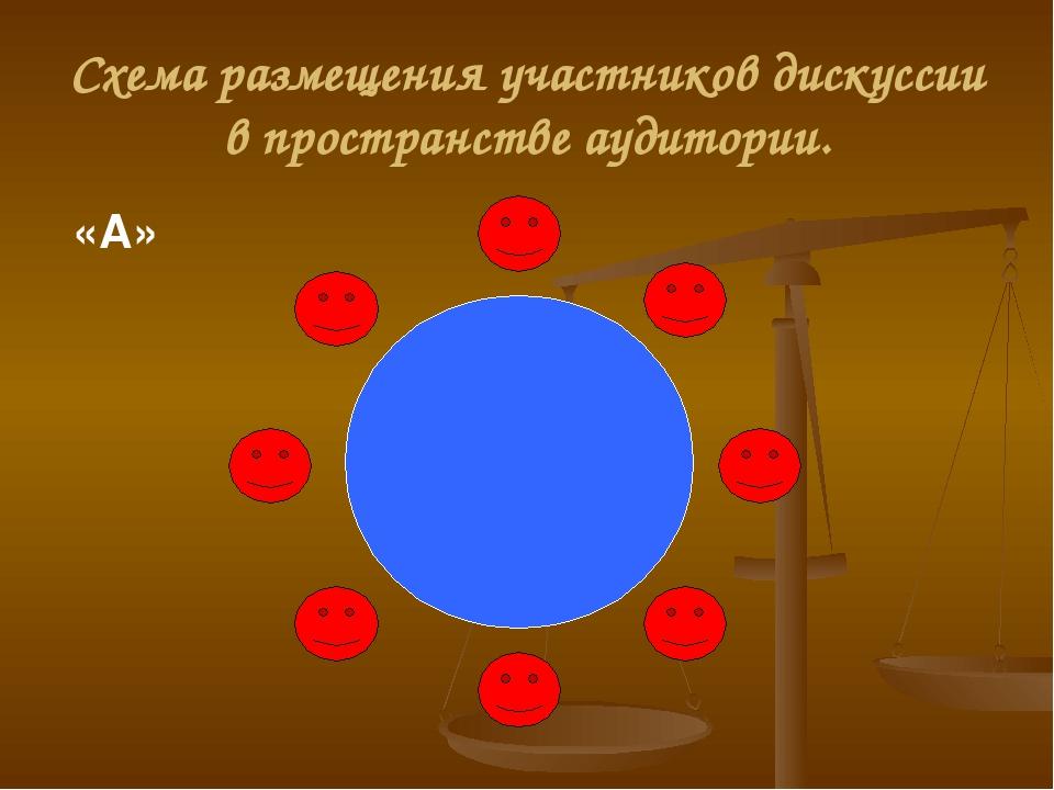 Схема размещения участников дискуссии в пространстве аудитории. «А»