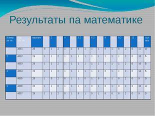 Результаты па математике Номер уч-ся Код Уч- ся вариант 1   2 3 4 5.1 5.2 6
