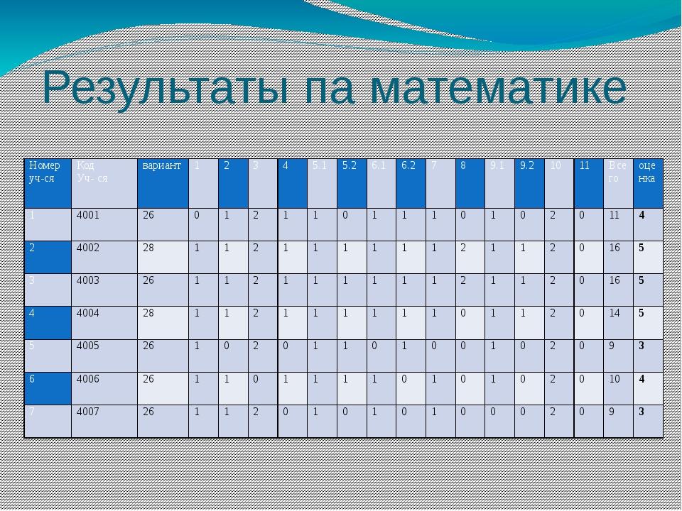 Результаты па математике Номер уч-ся Код Уч- ся вариант 1   2 3 4 5.1 5.2 6...