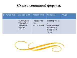 Схема сонатной формы. Вступление Экспозиция Разработка Реприза Кода Изложени