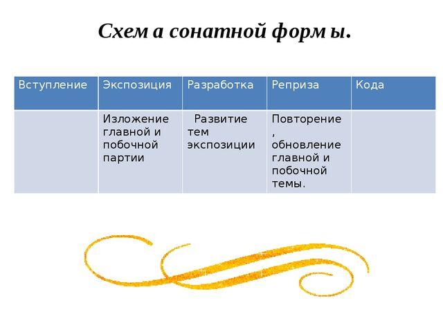 Схема сонатной формы. Вступление Экспозиция Разработка Реприза Кода Изложени...