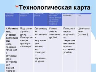 Технологическая карта урока Технология проведения Деятельность учащихся Деяте