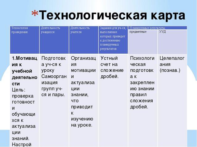 Технологическая карта урока Технология проведения Деятельность учащихся Деяте...