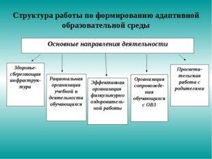 Структура работы по формированию адаптивной образовательной среды Здоровье- с