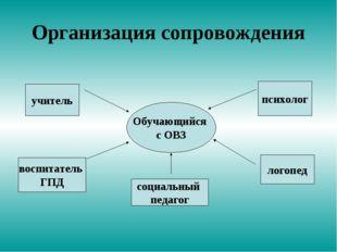 Организация сопровождения Обучающийся с ОВЗ учитель психолог логопед воспитат
