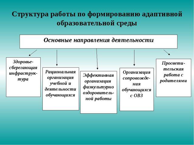 Структура работы по формированию адаптивной образовательной среды Здоровье- с...