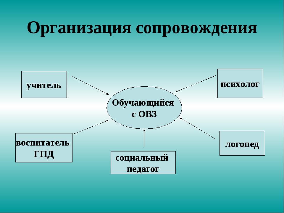 Организация сопровождения Обучающийся с ОВЗ учитель психолог логопед воспитат...