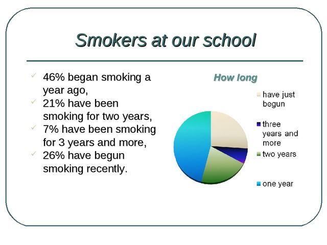 Smokers at our school 46% began smoking a year ago, 21% have been smoking for...