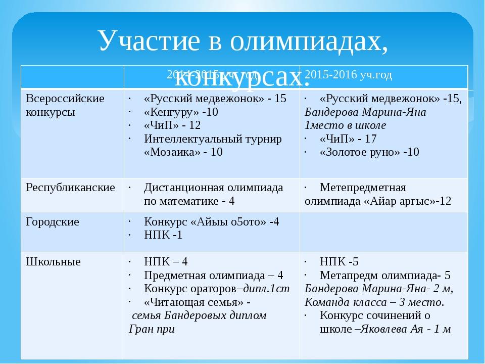 Участие в олимпиадах, конкурсах. 2014-2015 уч. год 2015-2016уч.год Всероссийс...