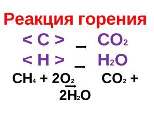 Реакция горения < C > CO2 < H > H2O CH4 + 2O2 CO2 + 2H2O