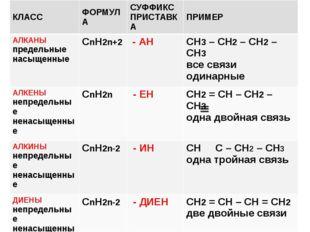 КЛАССФОРМУЛАСУФФИКС ПРИСТАВКАПРИМЕР АЛКАНЫ предельные насыщенныеСnН2n+2