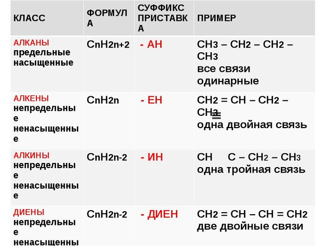 КЛАССФОРМУЛАСУФФИКС ПРИСТАВКАПРИМЕР АЛКАНЫ предельные насыщенныеСnН2n+2...
