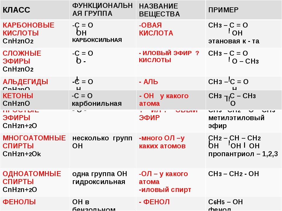 Химическая формула википедия