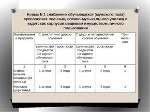 Норма N 1 снабжения обучающихся (мужского пола) суворовских военных, военно-м