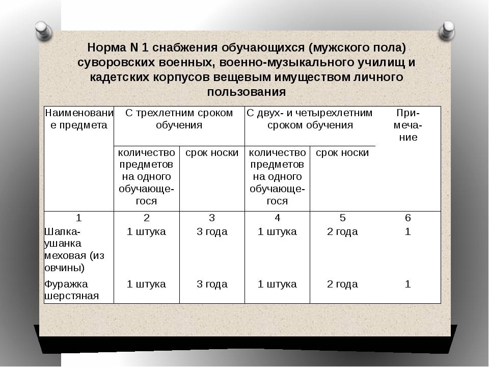 Норма N 1 снабжения обучающихся (мужского пола) суворовских военных, военно-м...