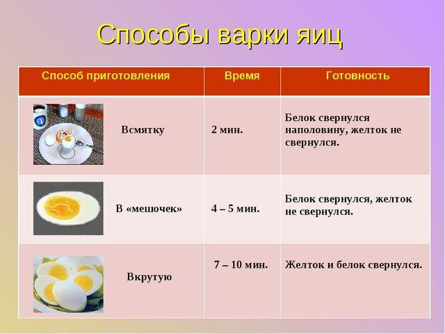 Способы варки яиц Способ приготовления Время  Готовность Всмятку 2 мин. Б...