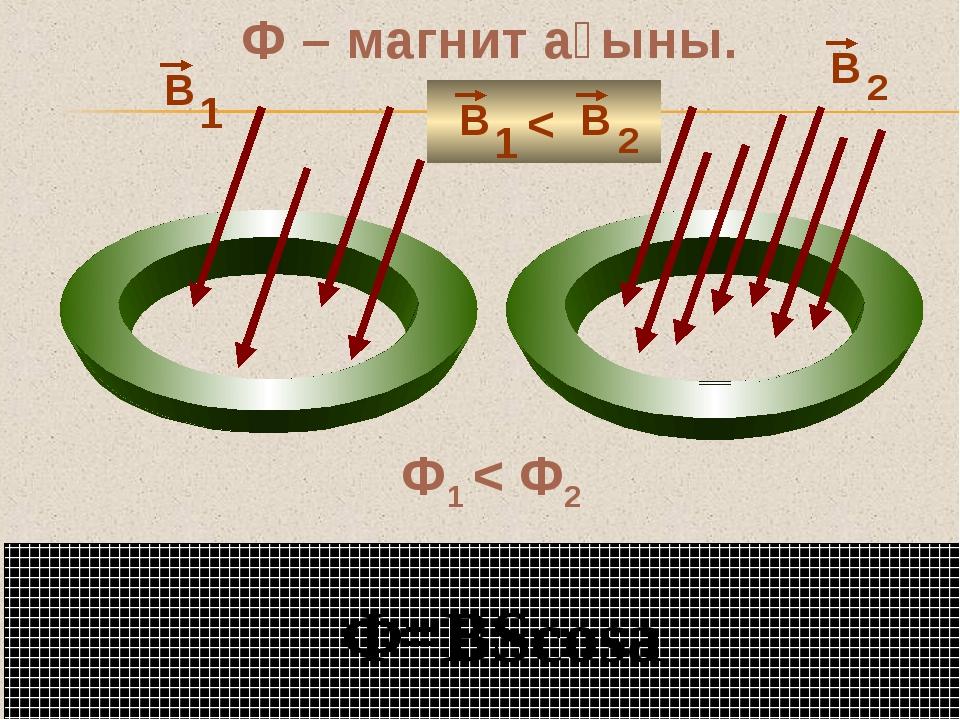 Ф – магнит ағыны. 1 2 Ф=BScosa Ф1 < Ф2