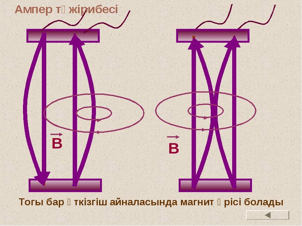 Тогы бар өткізгіш айналасында магнит өрісі болады B B Ампер тәжірибесі