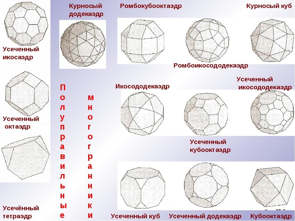 Усеченный икосаэдр Курносый додекаэдр Усечённый тетраэдр Усеченный октаэдр Ро...