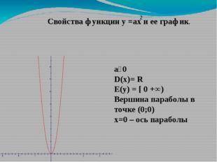 Свойства функции у =ах и ее график. a˃0 D(x)= R E(y) = [ 0 +∞) Вершина парабо