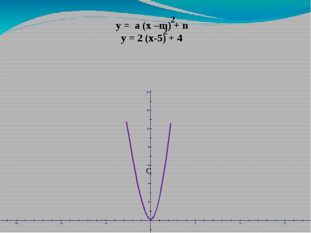 y = a (x –m) + n y = 2 (x-5) + 4 2 2 С С С С