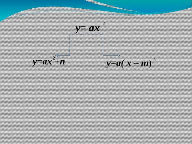 y= ax y=ax +n y=a( x – m) 2 2 2
