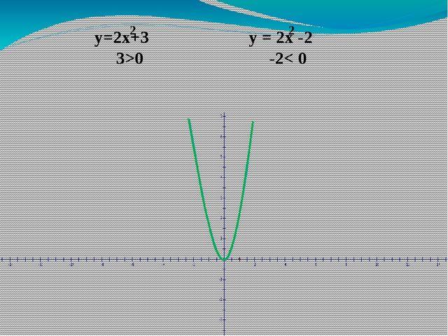 y=2x+3 y = 2x -2 3>0 -2< 0 2 2